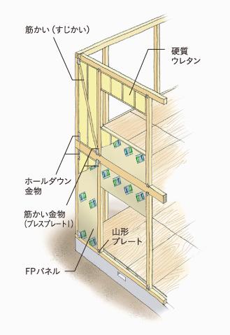 強度・耐久性・優れた防水性能「FPの家」の壁構造1