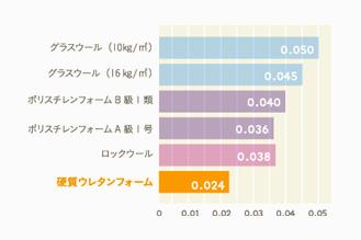 各断熱材の断熱性比較