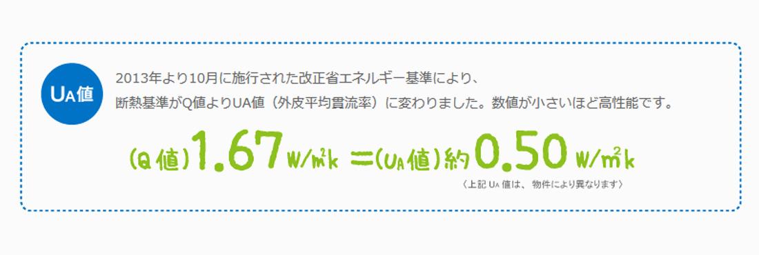 FPの家 熱損失失係数(Q値) 1.67 w/m2k(「FPの家」全国平均値)