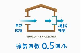 「FPの家」は第3種換気を採用